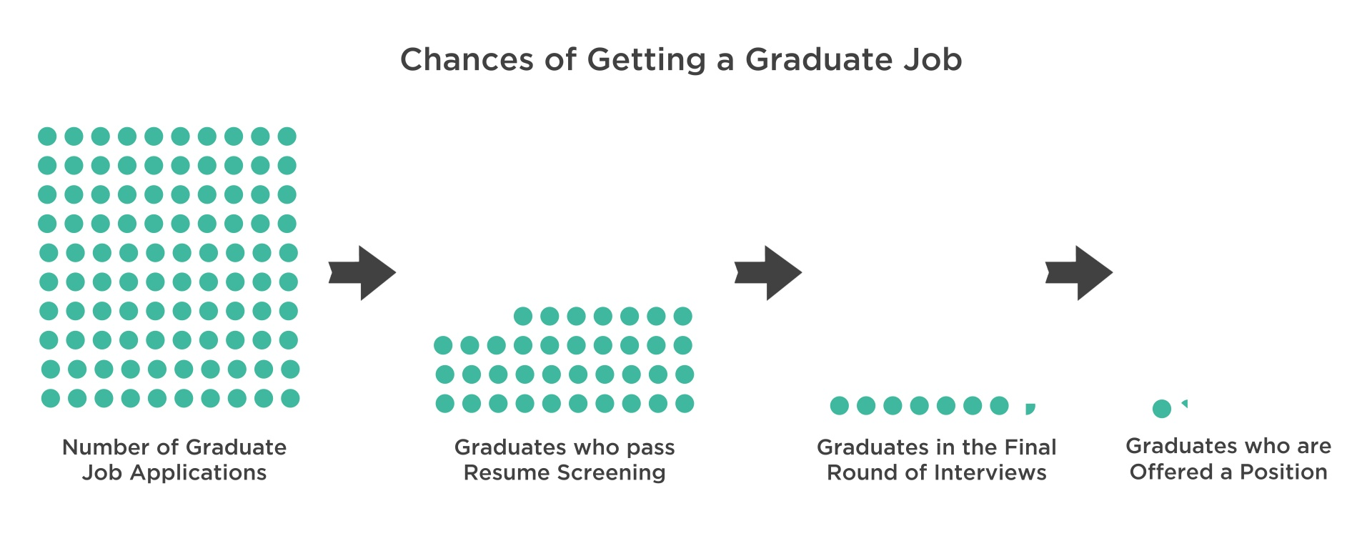 3 Reasons Why Only 3% Of Graduate Applications Result In A Job Offer Offer 1