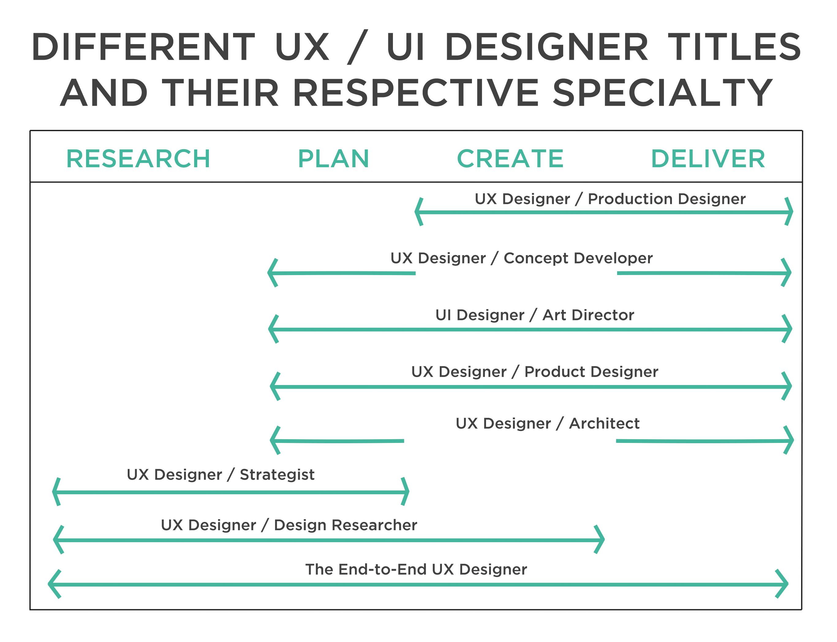 Types of UX UI Designers