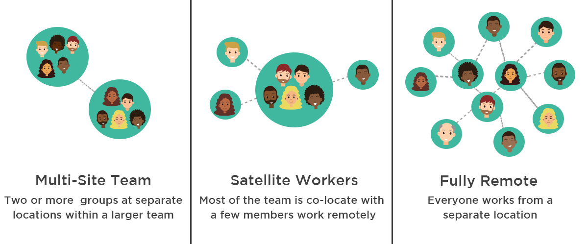 A Guide to Building a Remote Team: 5 Essential Tips 1